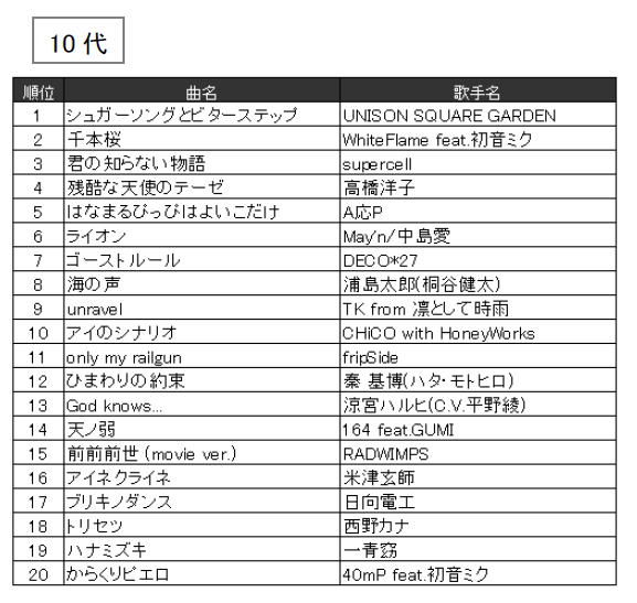 JOYSOUND 2016年年代別カラオケ年間ランキング(10代)