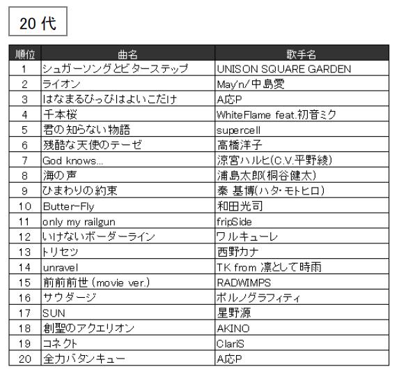JOYSOUND 2016年年代別カラオケ年間ランキング(20代)