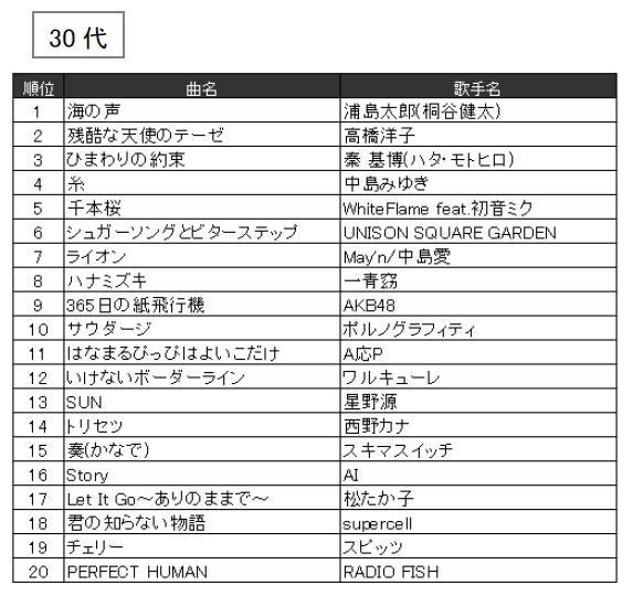 JOYSOUND 2016年年代別カラオケ年間ランキング(30代)