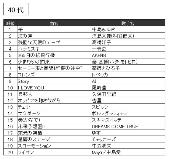 JOYSOUND 2016年年代別カラオケ年間ランキング(40代)