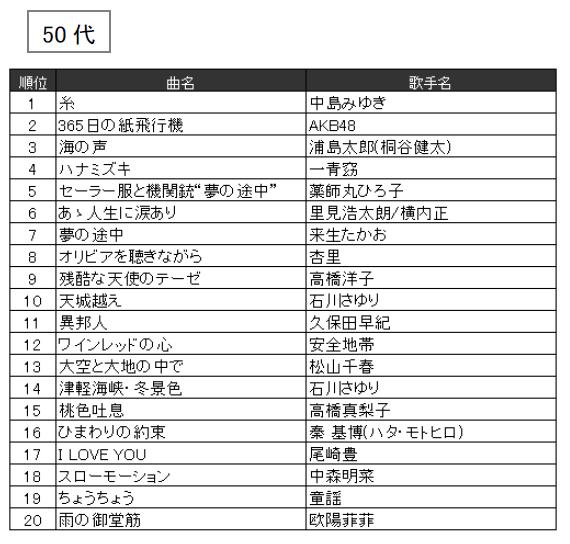 JOYSOUND 2016年年代別カラオケ年間ランキング(50代)