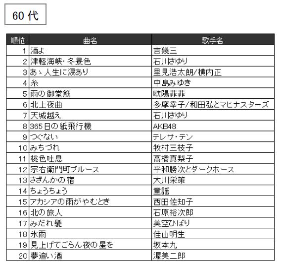 JOYSOUND 2016年年代別カラオケ年間ランキング(60代)