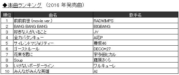 JOYSOUNDカラオケ年間ランキングで、浦島太郎(桐谷健太)「海の声」が上半期に続き首位獲得