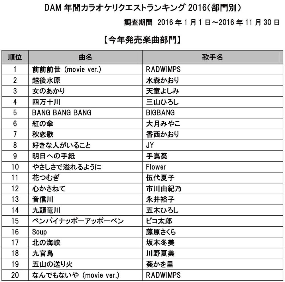DAM年間カラオケリクエストランキング2016(今年発売楽曲部門)
