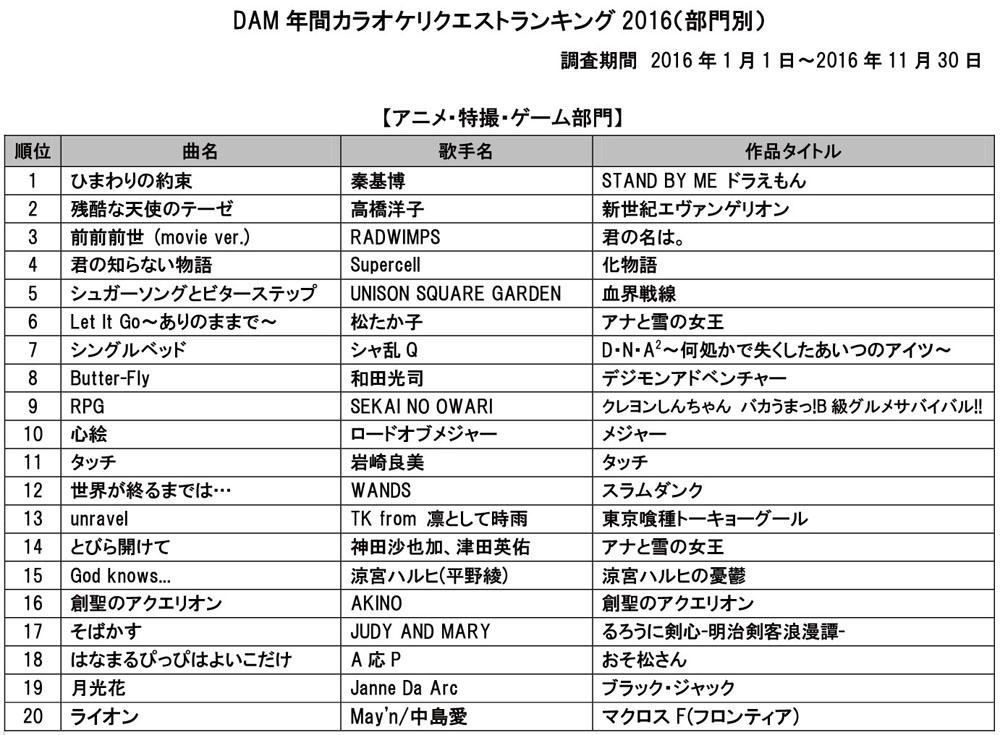 DAM年間カラオケリクエストランキング2016(アニメ・特撮・ゲーム部門)