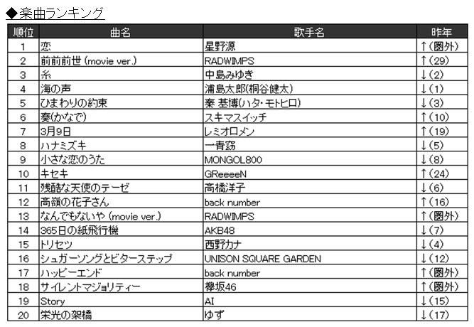 JOYSOUNDカラオケ年間ランキングで、逃げ恥で大ヒットの星野源「恋」が首位獲得