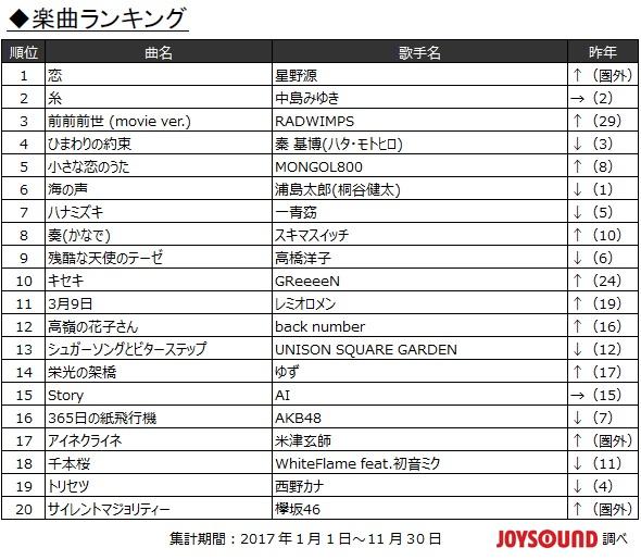 2017年JOYSOUND カラオケ年間楽曲ランキング