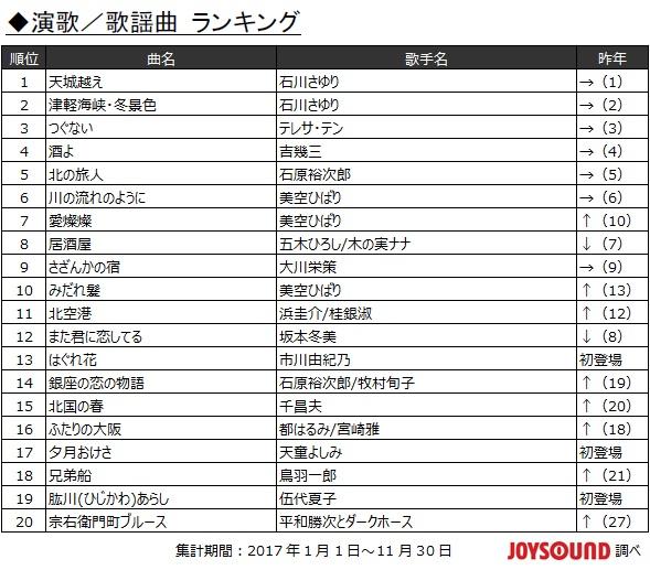 2017年JOYSOUND カラオケ年間演歌/歌謡曲ランキング