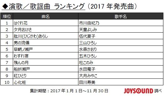 2017年JOYSOUND カラオケ年間演歌/歌謡曲ランキング 2017年発表曲